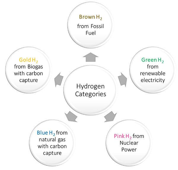 Hydrogen Categories Data Centers.jpg