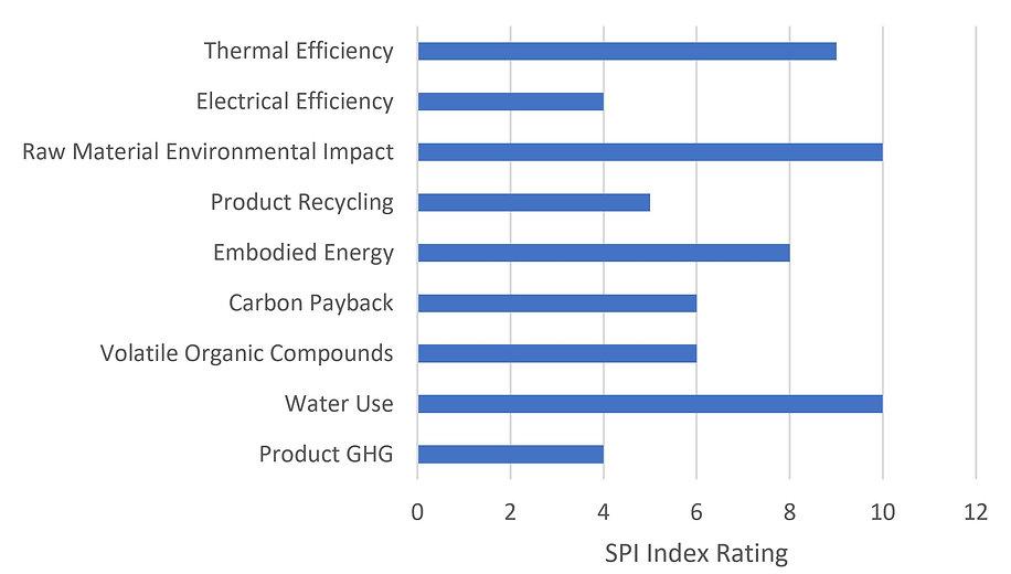 Product Type Comparison - Sustainability