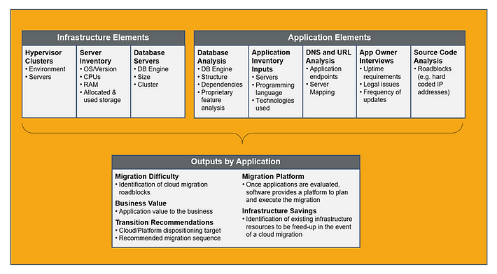 Application Assessment Inputs and Output