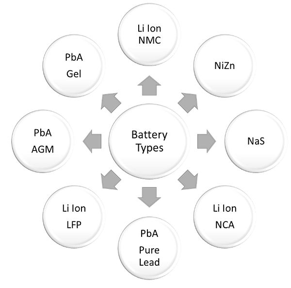 Battery Technologies Data Centers.jpg