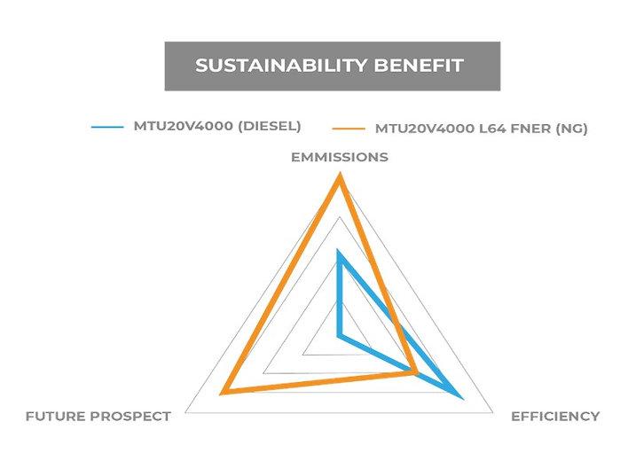 Data Center Sustainability Benefits Dies