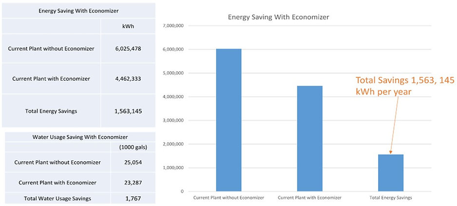 Figure 4 Energy Savings summary  - Data
