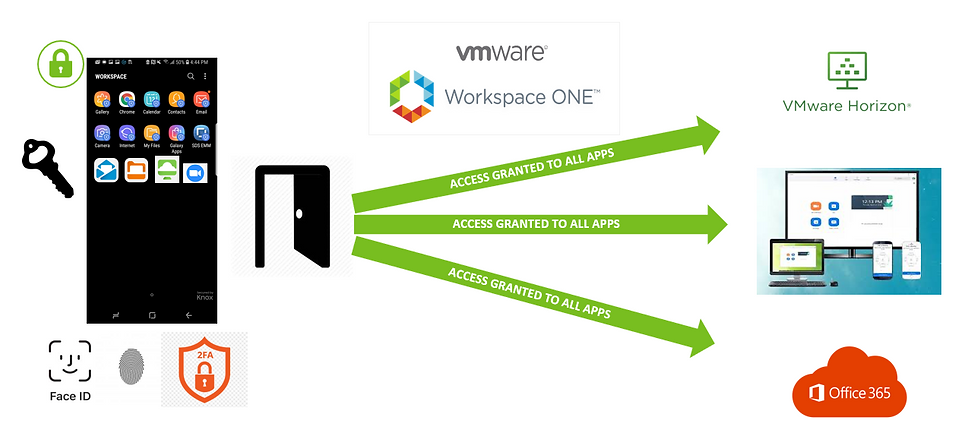 diagram_vmware_workspace_one.png