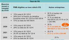 Taux d'impôt en baisse