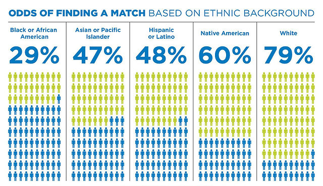 Odds of finding a match based on ethnic background