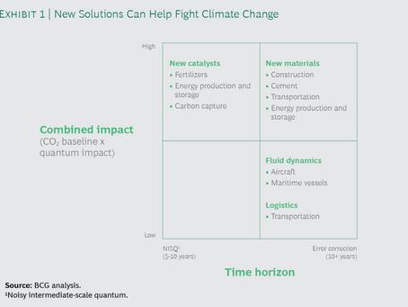 BCG predicts high impact of quantum computing on catalysts related to mitigating climate change