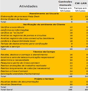 Empresa que utilizam planilhas versus o sistema de gestão do Cabeamento CW-Lan