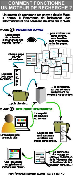 infographie_fonctionnement_moteur_recher