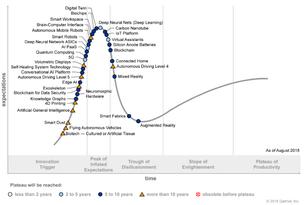 Gartner identifica 5 tendências tecnológicas que tornam tênue a linha que separa humanos e máquinas.