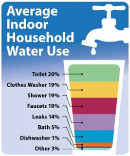 Average Indoor Hosehold Water Use graph
