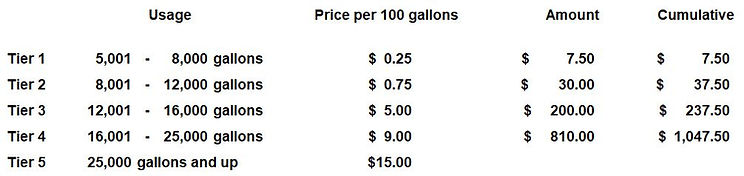 Excess water usage table of charges