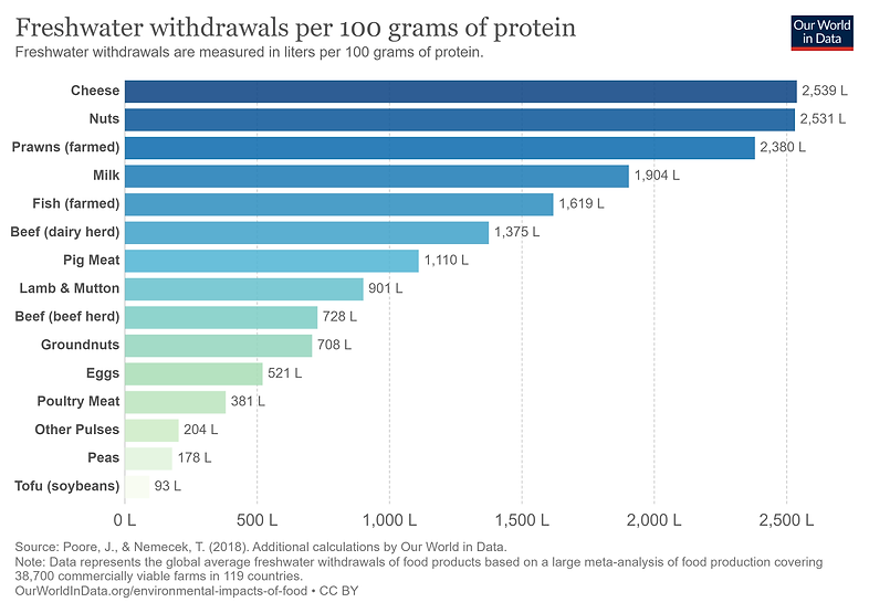 freshwater-withdrawals-per-100-grams-protein-Our World in Data