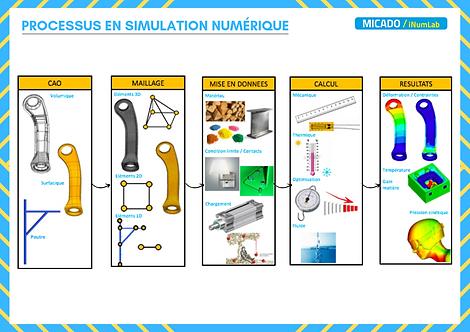 Processus en Simulation Numérique