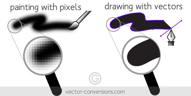 This shows the difference between vector vs. raster.