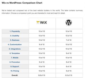 https://superbwebsitebuilders.com/wix-vs-wordpress/