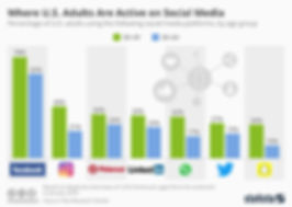 chartoftheday_13220_social_media_usage_b