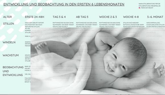 Entwicklung und Beobachtung des Kindes in den ersten Tagen und Wochen