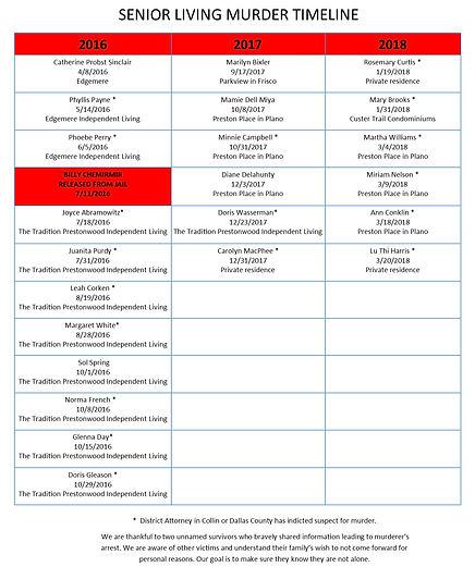 SOSS Murder Timeline
