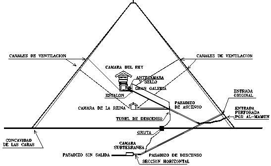 pyramids cross section