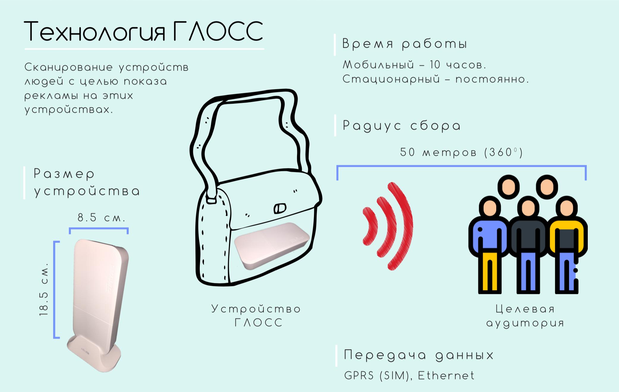 WiFi радар для гиперлокального таргетинга