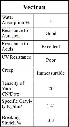Vecrtan Fibre Chart | Vectran Fibre | IRB Pty