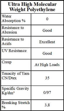 UHMWPE Fibre Chart | UHMWPE Fibre| IRB Pty