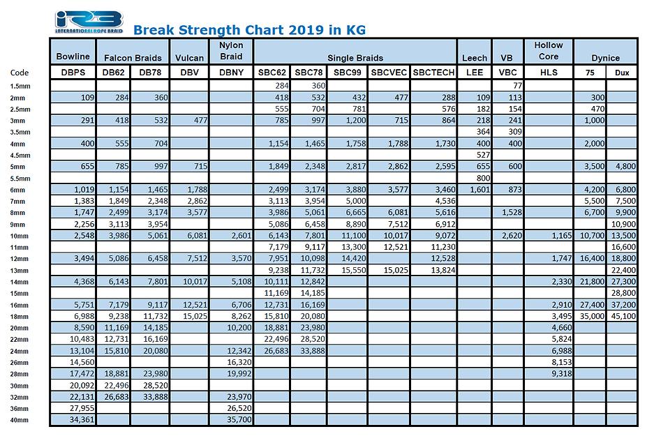 BreakStrength Chart 2019.png