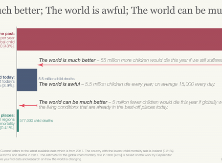 Our World In Data: The world is much better; The world is awful; The world can be much better