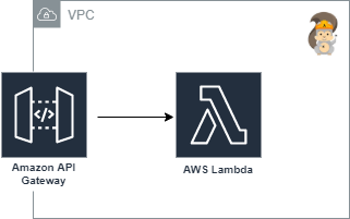 Simple SAM architecture diagram