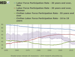Plotting Trends in Labor Participation