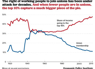 Twilight of the Labor Union Era