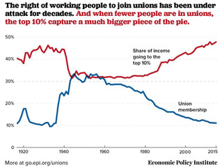 Twilight of the Labor Union Era