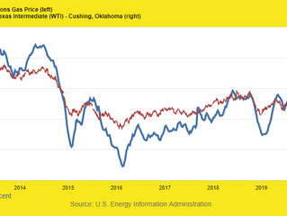 Why the Angst Over Gasoline Prices?
