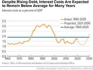 Debt Service is Still Cheap