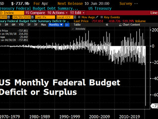 Deficit Skyrockets