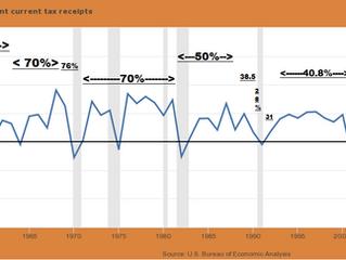 Q: Does Cutting Taxes Raise Revenue?