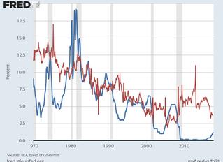 Pocket Sized Recession Predictor