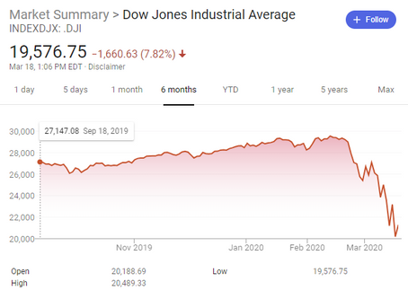 Whats worse for the Real Estate market? Corona or the DOW!