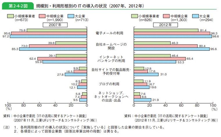 中小企業庁_規模別インターネット利用.jpeg