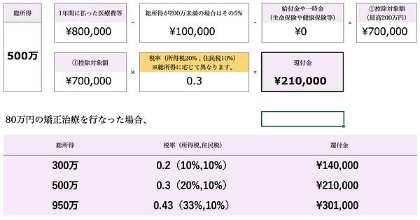 医療費控除(インビザライン).png