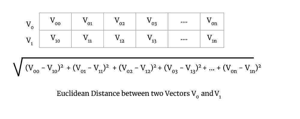 First image is a 2D array of size 2xn with first row vector as V0 and V1. Second image is the formula for Euclidean distance between the V0 and V1 vectors, which is the square root of the sum of squares of the difference of corresponding elements of each vector. The bottom text says: Euclidean Distance between two Vectors V0 and V1.