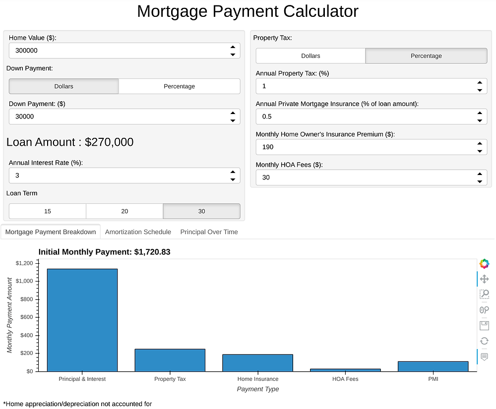 Example mortgage payment Panel app display with menus, sliders, and buttons above a bar chart showing payment components