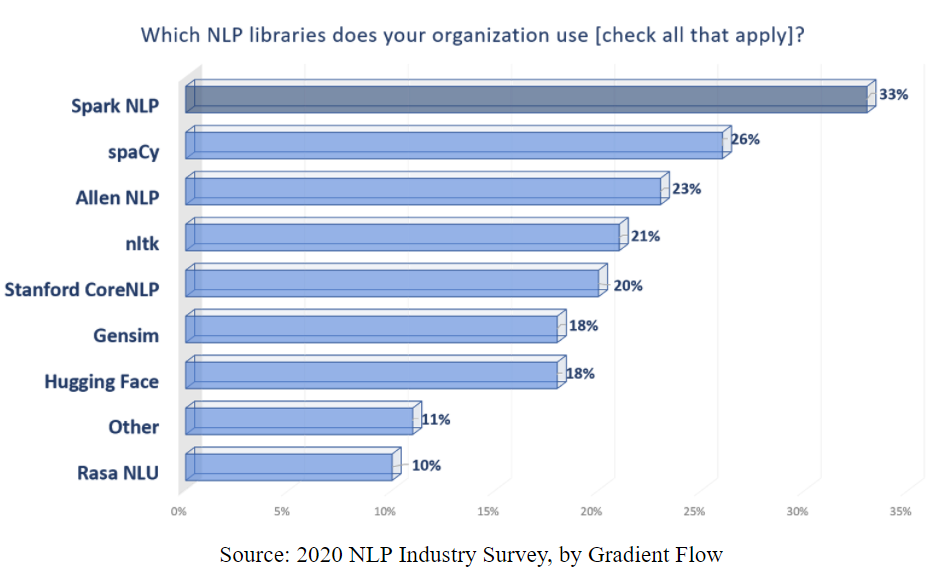 A bar chart comparing percentage organization adoption of NLP libraries