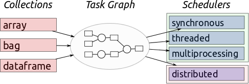 A flowchart from right to left starting with dask data structures moving to a built task graph that is executed on some parallel backend