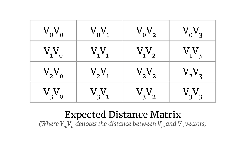 A 2D array of 4x4 with elements as VmVn (m as row number and n as column number). The bottom text says Expected Distance Matrix (Where VmVn denotes the distance between Vm and Vn vectors).