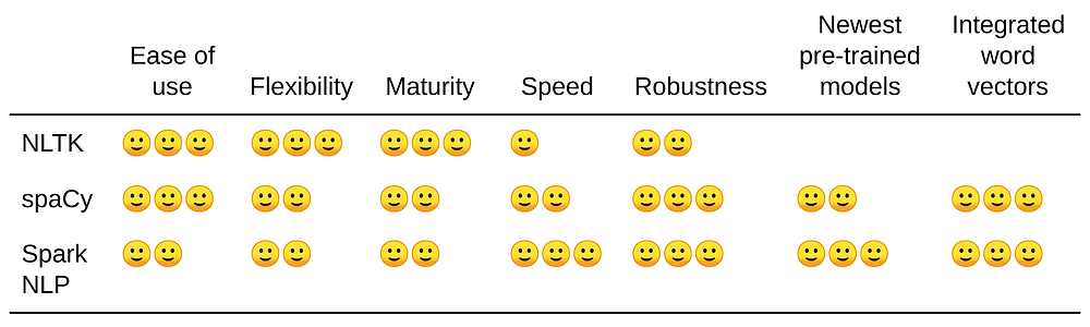 A table comparing benefits and features of NLTK, spaCy, and Spark NLP