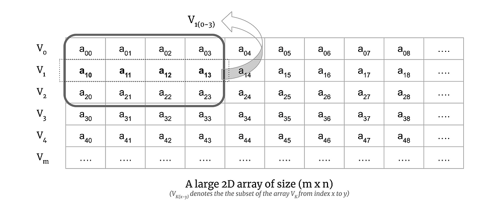 """A 2D array of size m x n. The row vectors are V0, V1, ..., Vm. The elements are aij where """"i"""" is the row and """"j"""" is the column. A 2D subarray of size (3x4) is highlighted on top left and that array is represented by V1(0-3). The bottom text says A large 2D array of size (m x n) V k(x - y) denotes the array Vk from index x to y."""