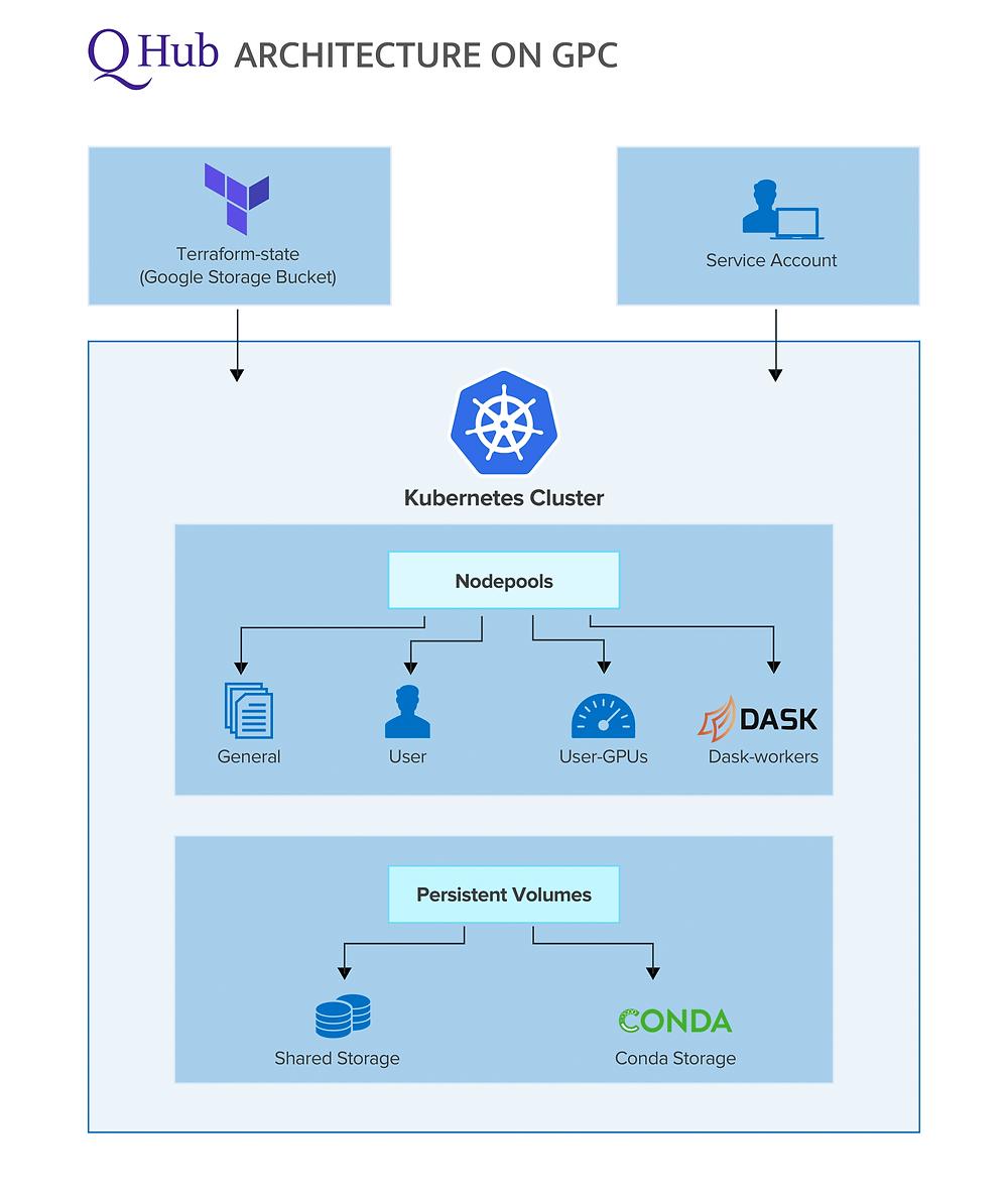 Diagram of QHub architecture on GCP