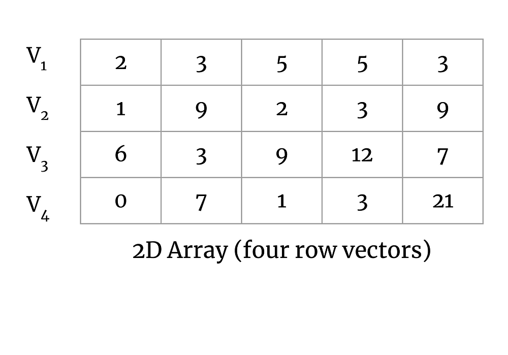 A 2D array of size 4x5 with row vectors defined as V1, V2, V3, V4