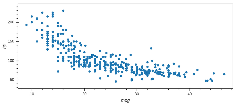 Example scatter plot of 'hp' versus 'mpg'